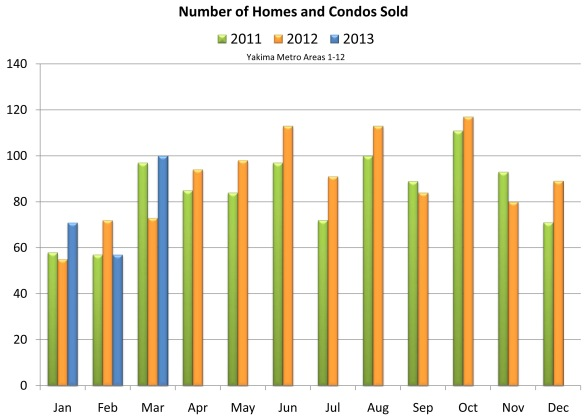 Number of Homes and Condos Sold